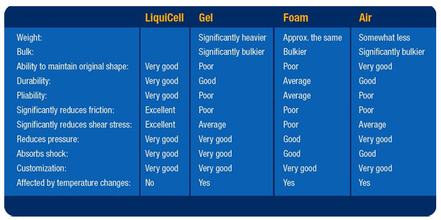 liquicell vs gel vs foam vs air