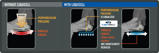 liquicell explanation